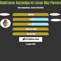 Gianfranco Gazzaniga vs Lucas Diaz Parcero h2h player stats
