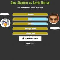 Alex Aizpuru vs David Barral h2h player stats