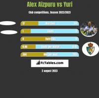 Alex Aizpuru vs Yuri h2h player stats