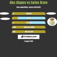Alex Aizpuru vs Carlos Bravo h2h player stats
