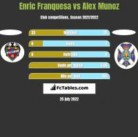 Enric Franquesa vs Alex Munoz h2h player stats