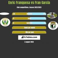 Enric Franquesa vs Fran Garcia h2h player stats