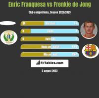 Enric Franquesa vs Frenkie de Jong h2h player stats