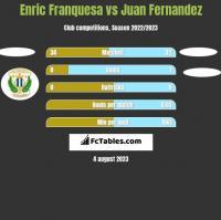 Enric Franquesa vs Juan Fernandez h2h player stats