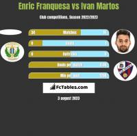 Enric Franquesa vs Ivan Martos h2h player stats