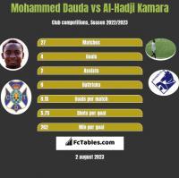 Mohammed Dauda vs Al-Hadji Kamara h2h player stats