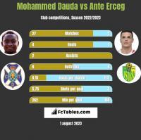 Mohammed Dauda vs Ante Erceg h2h player stats