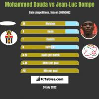 Mohammed Dauda vs Jean-Luc Dompe h2h player stats