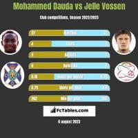 Mohammed Dauda vs Jelle Vossen h2h player stats