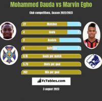 Mohammed Dauda vs Marvin Egho h2h player stats
