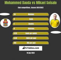 Mohammed Dauda vs Mikael Soisalo h2h player stats