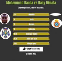 Mohammed Dauda vs Nany Dimata h2h player stats