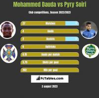 Mohammed Dauda vs Pyry Soiri h2h player stats
