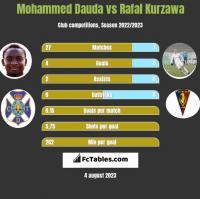 Mohammed Dauda vs Rafal Kurzawa h2h player stats