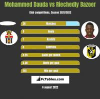 Mohammed Dauda vs Riechedly Bazoer h2h player stats