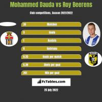 Mohammed Dauda vs Roy Beerens h2h player stats