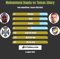 Mohammed Dauda vs Tomas Chory h2h player stats