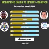 Mohammed Dauda vs Emil Ris Jakobsen h2h player stats