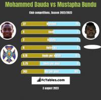 Mohammed Dauda vs Mustapha Bundu h2h player stats