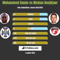Mohammed Dauda vs Nicklas Roejkjaer h2h player stats