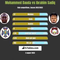 Mohammed Dauda vs Ibrahim Sadiq h2h player stats