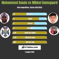 Mohammed Dauda vs Mikkel Damsgaard h2h player stats