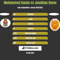 Mohammed Dauda vs Jonathan Amon h2h player stats