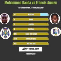 Mohammed Dauda vs Francis Amuzu h2h player stats