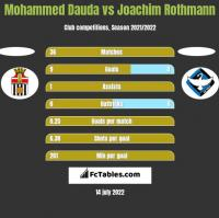 Mohammed Dauda vs Joachim Rothmann h2h player stats