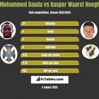 Mohammed Dauda vs Kasper Waarst Hoegh h2h player stats