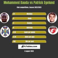 Mohammed Dauda vs Patrick Egelund h2h player stats