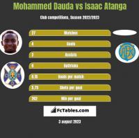 Mohammed Dauda vs Isaac Atanga h2h player stats