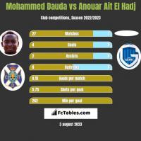 Mohammed Dauda vs Anouar Ait El Hadj h2h player stats