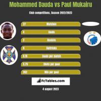 Mohammed Dauda vs Paul Mukairu h2h player stats