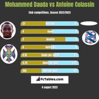 Mohammed Dauda vs Antoine Colassin h2h player stats