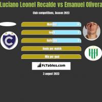 Luciano Leonel Recalde vs Emanuel Olivera h2h player stats