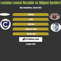 Luciano Leonel Recalde vs Miguel Barbieri h2h player stats