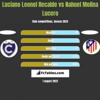 Luciano Leonel Recalde vs Nahuel Molina Lucero h2h player stats