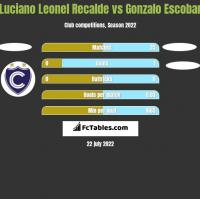Luciano Leonel Recalde vs Gonzalo Escobar h2h player stats
