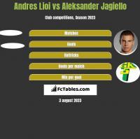 Andres Lioi vs Aleksander Jagiełło h2h player stats