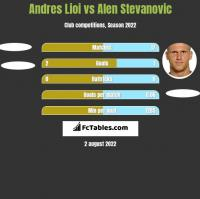 Andres Lioi vs Alen Stevanovic h2h player stats