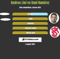 Andres Lioi vs Dani Ramirez h2h player stats