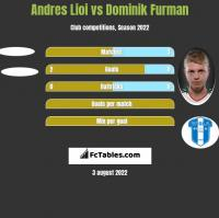 Andres Lioi vs Dominik Furman h2h player stats