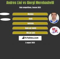 Andres Lioi vs Giorgi Merebashvili h2h player stats