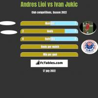 Andres Lioi vs Ivan Jukic h2h player stats