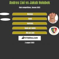 Andres Lioi vs Jakub Holubek h2h player stats