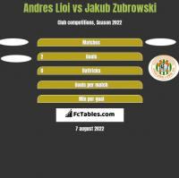Andres Lioi vs Jakub Zubrowski h2h player stats