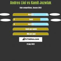 Andres Lioi vs Kamil Jóźwiak h2h player stats