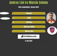 Andres Lioi vs Marcin Cebula h2h player stats