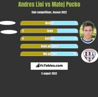 Andres Lioi vs Matej Pucko h2h player stats